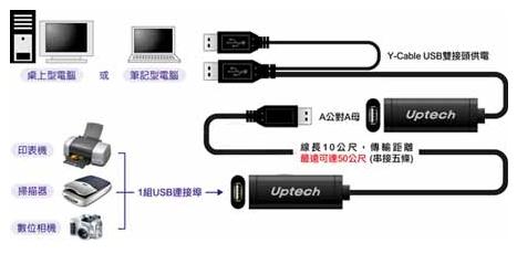 USB延長線連接視意圖